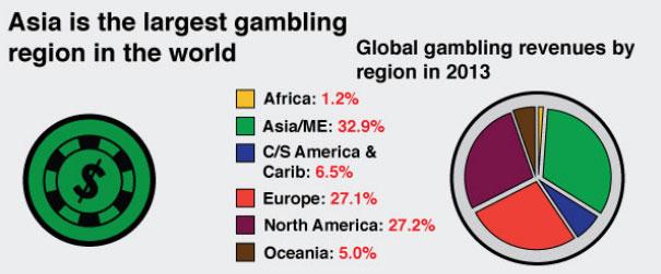 На Азию приходиться треть доходов от игорного бизнеса в мире
